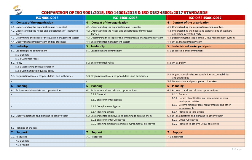 ohsas 18001 management review sample ppt