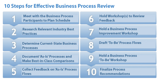 steps to review a document
