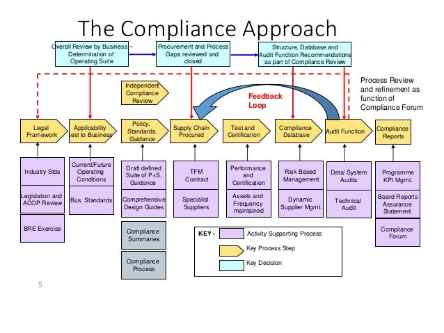 what is a compliance review