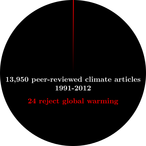 peer reviewed scientific journals on climate change