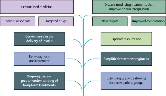 type 2 diabetes mellitus a review of current trends