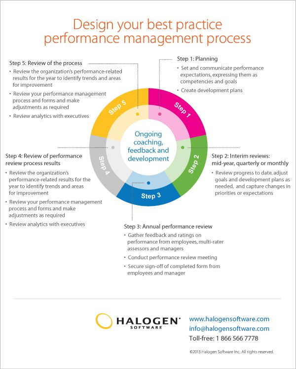 model and talent management reviews